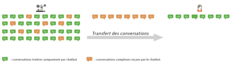 relation client et chatbot